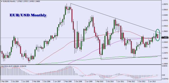 EURUSD Monthly