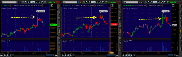 Bond Futures - 2. 5. and 30s