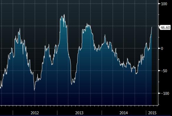 European Economic Surprise Index