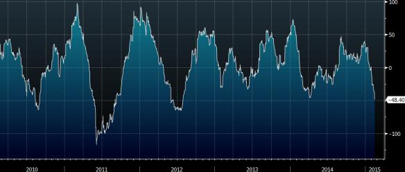 US Economic Surprise Index