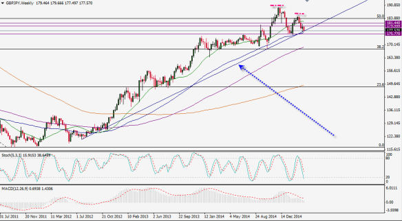 March 24 - GBPJPY - Look out below