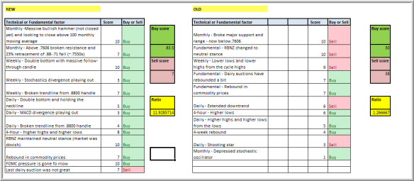 March 24 - NZDUSD Scorecard