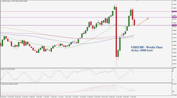 March 24 - USDCH - Support