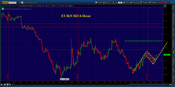 April 20 - EURUSD - Flag from lows