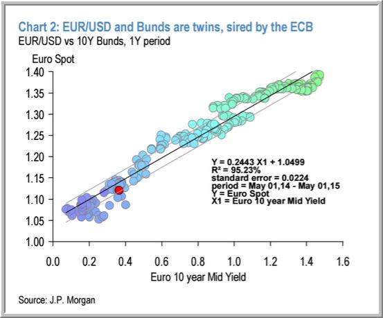 BUnd and EURO