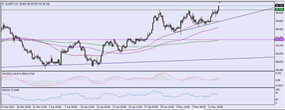 MAy 13  - AUDJPY - Ascending triangle