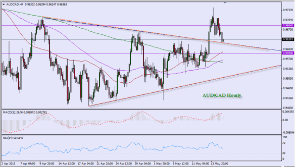 May 15 - AUDCAD - Triangle