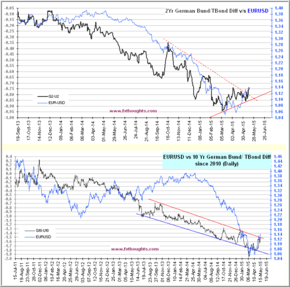 May 17 - Euro Differentials