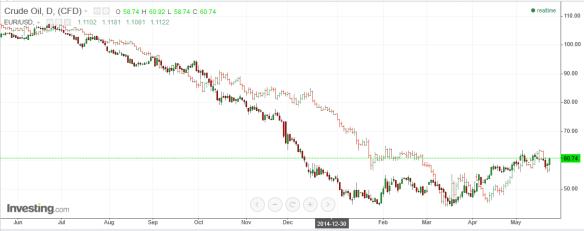 May 20 - Oil Euro Correlation