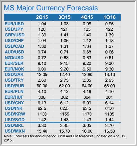 Morgan Stanley Currency Forecasts