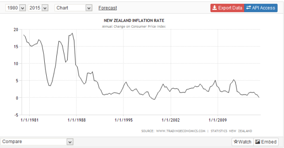 New Zealand Headline inflation