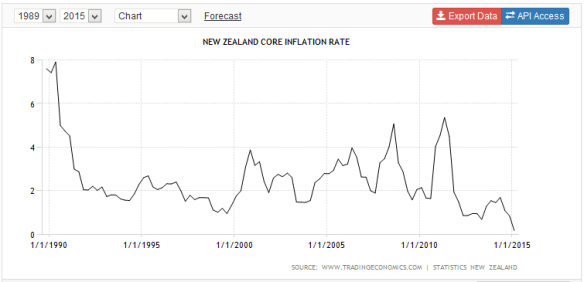 New Zealnd Core Inflation