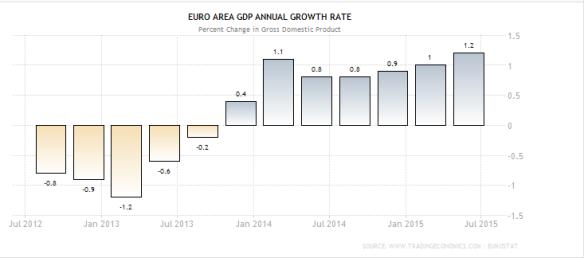 EUro growth