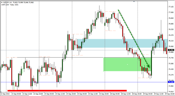 NZDJPY complete